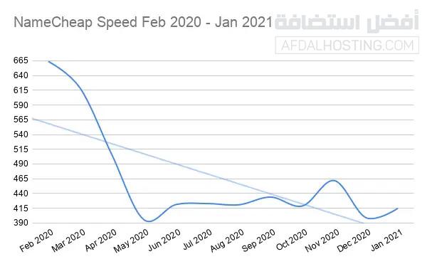 تغيرات سرعة خوادم نيم شيب خلال العام 2020